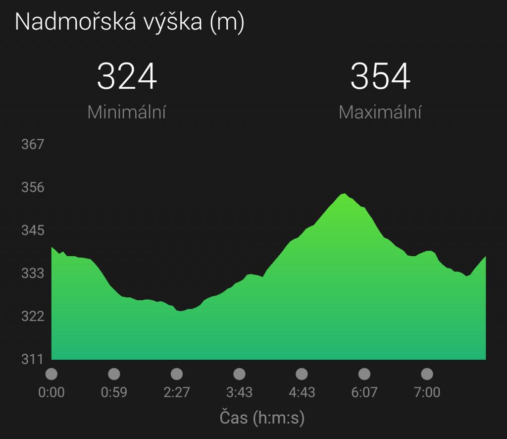 EP Praha 2017_vyskovy profil